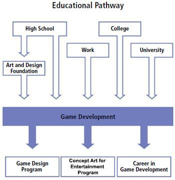 Game - Art Program Educational Path Diagram