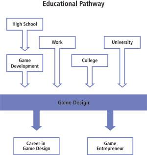 G405 Game Design Program Educational Path Diagram