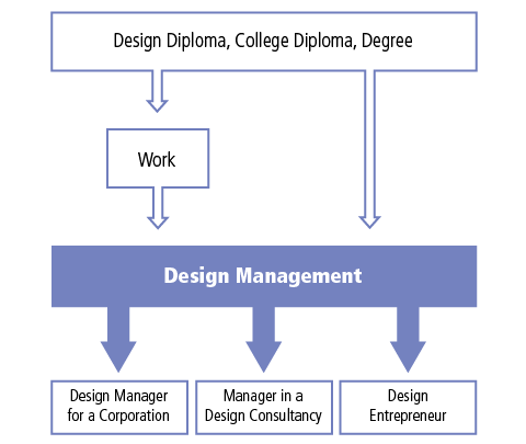 Students can enter the design management program with a design diploma or other college diploma or a degree, either directly or after working. Upon completion of the Design Management Program, students can go onto careers as Design Managers for a corporation, become a manager in a design consultancy or become a design entrepreneur.