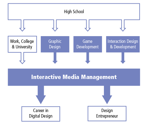 Students from George Brown College's Interaction Design and Development, Graphic Design, and Game Development programs can enter into the Interactive Media Management program. Students who already have a college or university background, or applicable work experience can enter into the the Interactive Media Management Program. Upon completion of the Interactive Media Management Program students can go onto a career in design or design entrepreneurship.