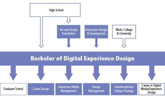 Honours Bachelor Of Digital Experience Design Program G301 George Brown College