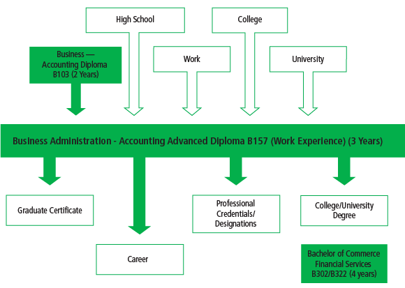 There are many pathways into the Business Administration - Accounting Advanced Diploma With Work Experience B157 program, including high school, work and other college or university programs. After graduating from the program, students can go on to work, or they can further their education through another university or college program, through a graduate certificate or entering the Bachelor of Commerce - Financial Services Program. Pursuing a professional designation is also an option.