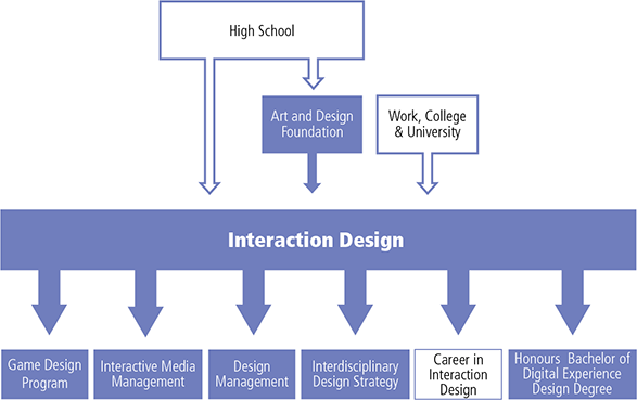 Chart displaying the possible education trajectory.  You can enter the interaction Design and Development program from High School, work, other college or university programs and from our Art & Design Foundation program. After finishing the program some options for further study include Game Design Program, Interactive Media Management, Design Management, Interdisciplinary Design Strategy, the Honours Bachelor of Digital Experience Design Degree. Graduates may also chose to begins a career in interaction de