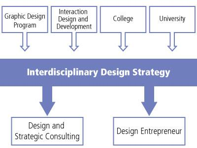Educational Pathway chart.  Starting from Graphic Design Program, Interaction Design and Development, College or University you can enter the Interdisciplinary Design Strategy.  After the program you may go on to Design and Strategic Consulting or be a Design Entrepreneur.
